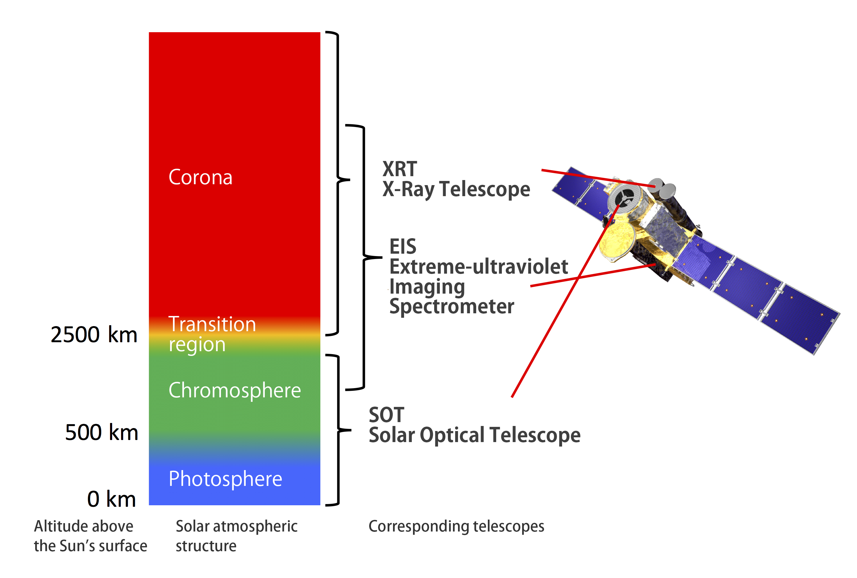 Characteristics of the advanced telescopes hinode science center g ccuart Image collections